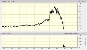 Enron Stock Price Chart A Brief History Of Enron With Enron Stock Chart Begin To