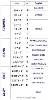 Wentworth Grain Size Chart Gc7d883 The Wentworth Scale The Strand Qld Dp Ec 100
