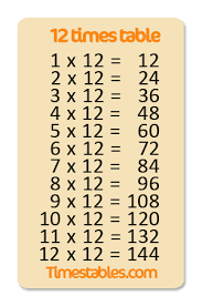 12 Times Table With Games At Timestables Com