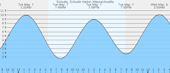 Scituate Tide Chart 2018 30 Unique Scituate Harbor Tides
