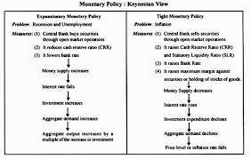 monetary policy essay expansionary monetary policy and its effects diagram econedlink monetary policy essay hsc
