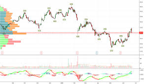 Lgf A Stock Price And Chart Nyse Lgf A Tradingview