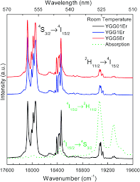 optical nanothermometer based on the calibration of the stokes and  fig 5 room temperature green emissions solid line of er3 doped ygg nano garnets after a cw 488 nm laser excitation the nor zed diffuse reflectance