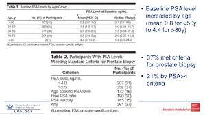 Percent Free Psa Chart Psa History And Measurement