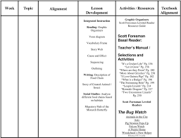 Scott Foresman Leveled Reader Conversion Chart Science Online Harcourt Science Pdf Free Download