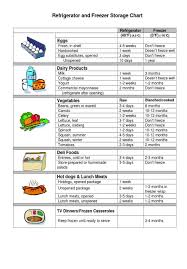 Food Storage Order Chart Cold Storage Chart Simply Fresh Convenience Just Got Better