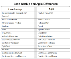 Lean Vs Agile Chart Agile Software Development Lean