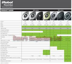 Irobot Roomba 620 Robotic Vacuum Cleaner Hoover Aerovac