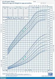 Cdc Head Circumference Growth Chart Baby Growth Chart Uk