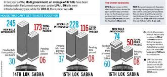 Bills Passed By Congress Per Year Why Modi Government Is Still Behind Upa In Parliamentary Business