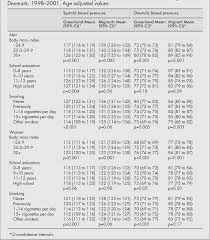 Table 3 From Higher Blood Pressure Among Inuit Migrants In