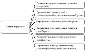 Реферат Солопова А А Модели и алгоритмы для разработки  Вместе с тем во всех случаях должен рассматриваться определенный круг вопросов определяющих в целом процесс внутрихозяйственного землеустройства см рис