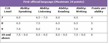What Is The Minimum Ielts Test Score Required To Qualify For