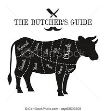Cow Butcher Chart Beef Cut Lines Diagram Graphic Poster Guide For Butcher