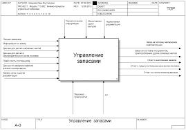 Бесплатно скачать диплом на тему Автоматизация управления запасами pdf bpwin idef0 a0 · bpwin idef0 a0 decomposition