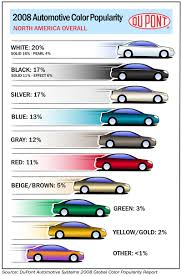 Dupont Color Chart For Cars Dupont 2008 Automotive Color Popularity Report Finalgear