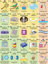 Look At This Illustration Of Periodic Table, Which Shows How The ...