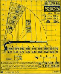 Fassi F520xp 26 Loader Crane 26 Ton