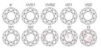 Diamond Clarity Chart Diamond Clarity Grading Explained