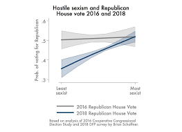 These 5 Charts Explain Who Voted How In The 2018 Midterm