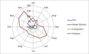 Radar Chart Excel Example Radar Chart In Excel Spider Chart Star Chart