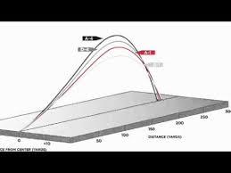 Titleist 910 D2 Adjustment Chart Titleist Sure Fit Technology Explained By Steve Pelisek