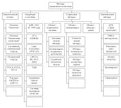 Классификация средств и методов управления качеством