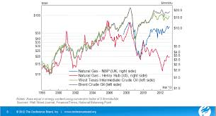 Gas Prices Chart From 2000 To 2012 Natural Gas And Oil Prices At Historic Spreads The