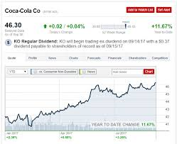 Coca Cola Chart Of Accounts Coca Cola The Dividend Is At Risk The Coca Cola Company