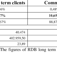 Type Of Invoices Percentage Of Invoices By Type Of Client And Interval Of