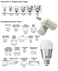 Light Bulb Compatibility Chart Lamp Base Types Vivid Leds Inc