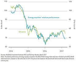 Oil Price In 2019 Jse Top 40 Share Price