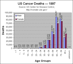 Cancer Death Statistics