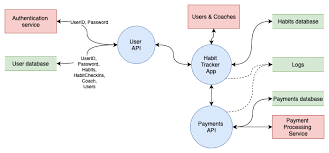 Flow Chart Io Creating Different Types Of Flowcharts With Draw Io Draw Io