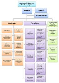 Department Of Tourism Organizational Chart Quotes About Organization Charts 20 Quotes