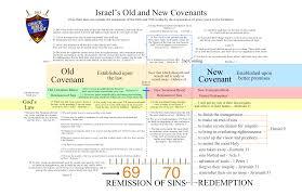 Biblical Covenants Chart Ministry Aids