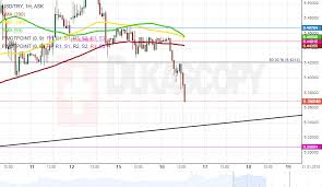 Try Currency Chart Patterns Usd Try Usd Sgd