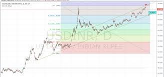 Inr Usd Usd Inr Analysis Inr Usd Trend Analysis Usd Eur