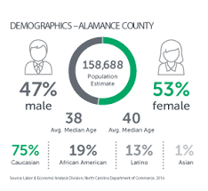 Demographic Chart Alamance County Area Chamber Of Commerce