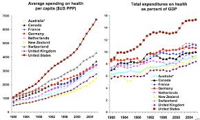 Canada Vs Usa Healthcare Chart U S Versus European Healthcare Costs The Data
