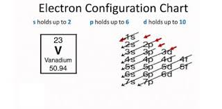 What Do You Know About Electron Configuration Trivia