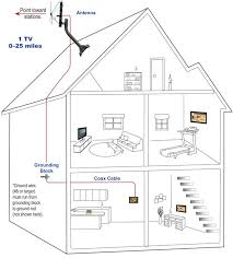 directv satellite dish wiring diagram wiring diagram satellite dish wiring diagram kjpwg
