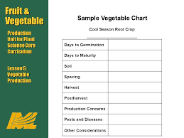 Vegetable Days To Maturity Chart Fruit Vegetable Production Unit For Plant Science Core