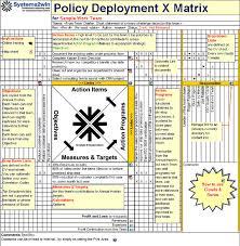 Software Implementation Plan Template Excel X Matrix Hoshin Kanri Template