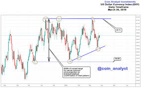 Dxy Chart Us Dollar Currency Index Dxy Chart Pattern Analysis Steemit