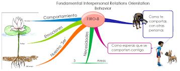 Firo B Firo B Intro Spanish Imindmap Mind Map Template Biggerplate