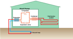 heat pump system diagram. Contemporary Pump Diagram Of A Groundsource Heat Pump System For Heating And Cooling In Heat Pump System P