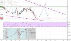Xrp Eur Ripple Euro Price Chart Tradingview