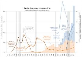 Deagols Aapl Model Mac The Limits To Growth Part 2