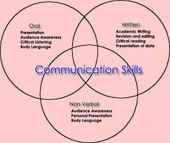 nonverbal communication proper communication skills information on nonverbal communication